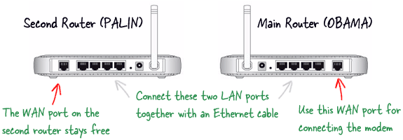 Expand the wireless range network with any old Router