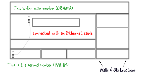 how to connect a second router wirelessly