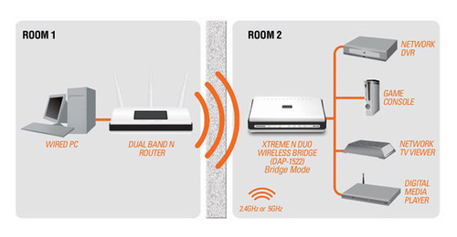 COMPUTERSQUAD - Setup completely wireless in your home